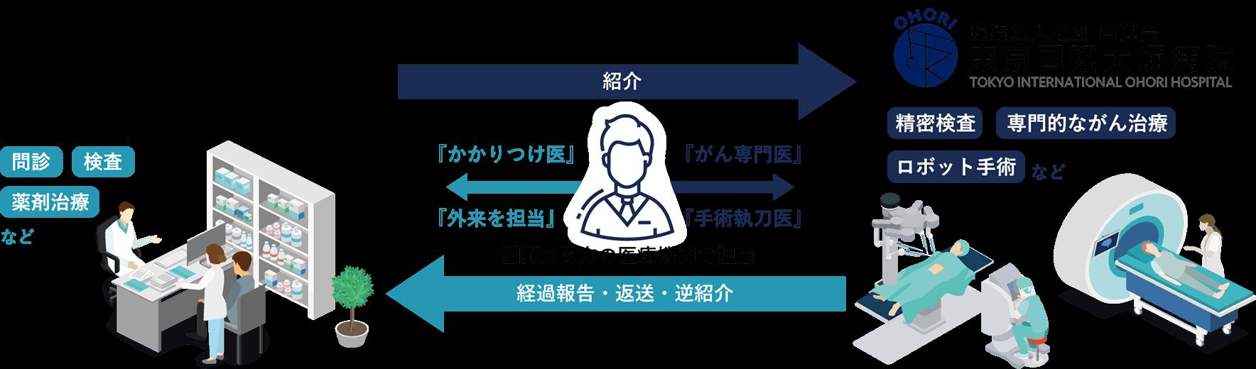 東京国際大堀病院と関連病院との医療連携図