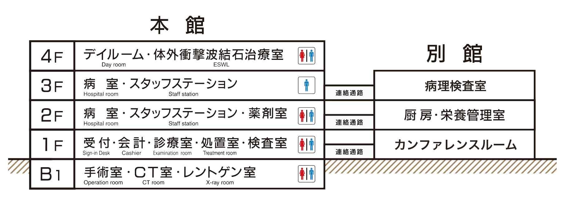 東京国際大堀病院の院内図