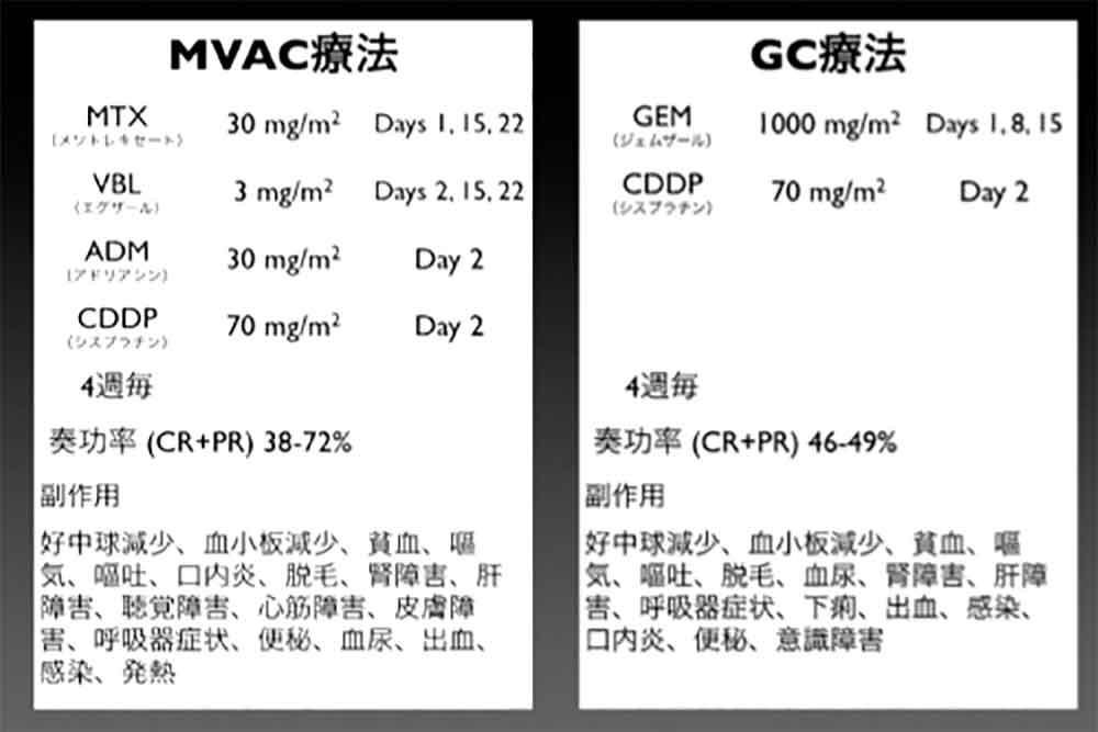MVAC療法とGC療法