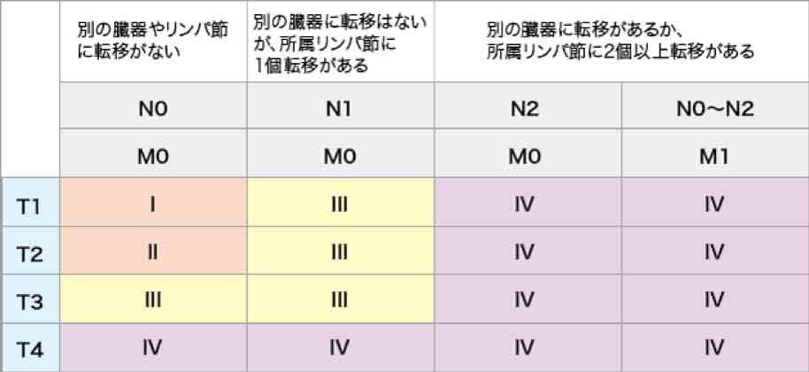 腎がんの病期(ステージ)分類(Ⅰ~Ⅳ)