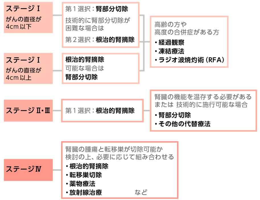 腎がんの病期(ステージ)による治療方針