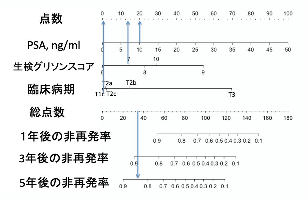 ノモグラムによる事例