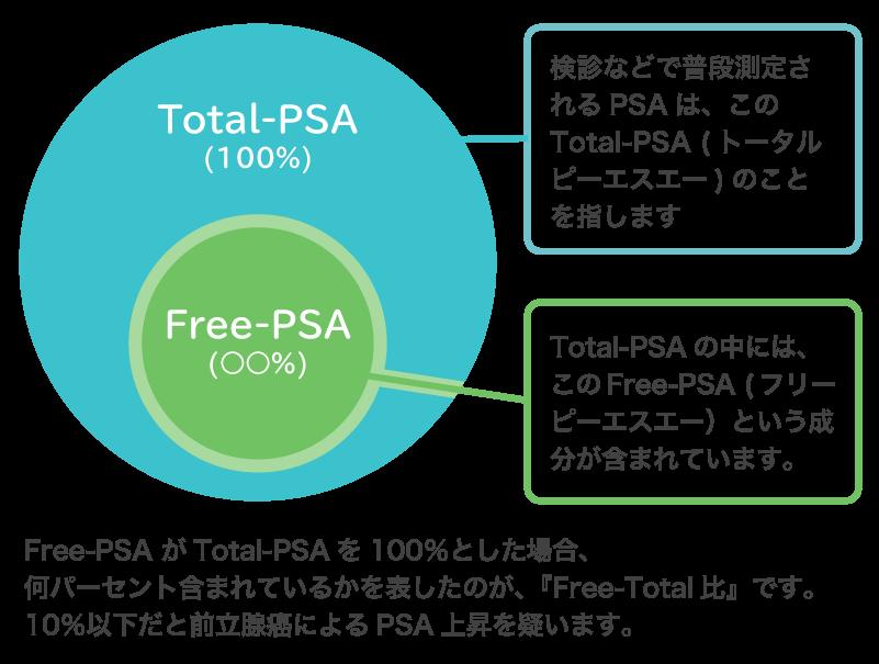 Free-Total