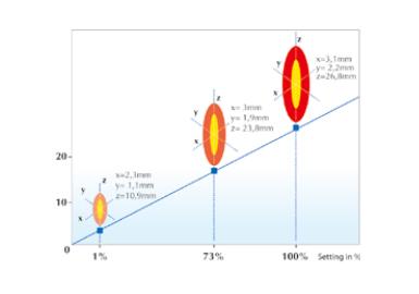 ソノリス臨床効果グラフ