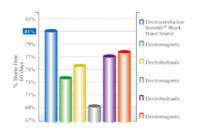 ソノリス臨床的メリット棒グラフ