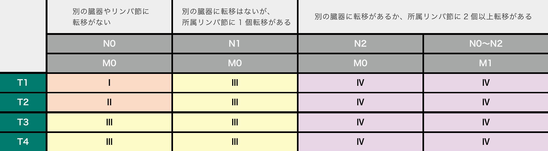 腎がんのステージ分類(Ⅰ~Ⅳ)