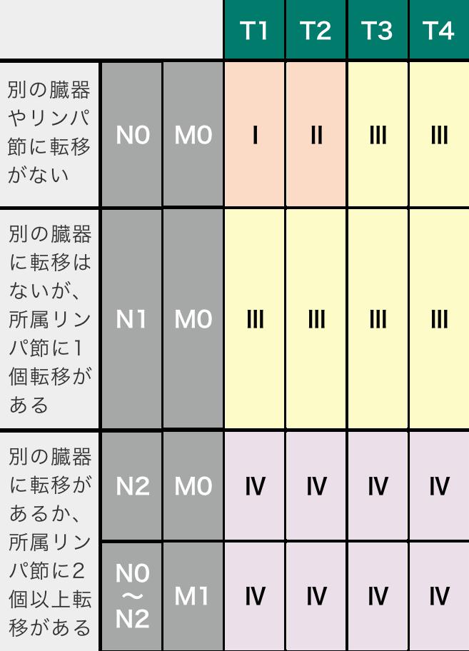 腎がんのステージ分類(Ⅰ~Ⅳ)表